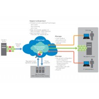 Dell SonicWALL Hosted Email Security - Subscription licence ( 1 year ) + Dynamic Support 24X7 - 250 users a